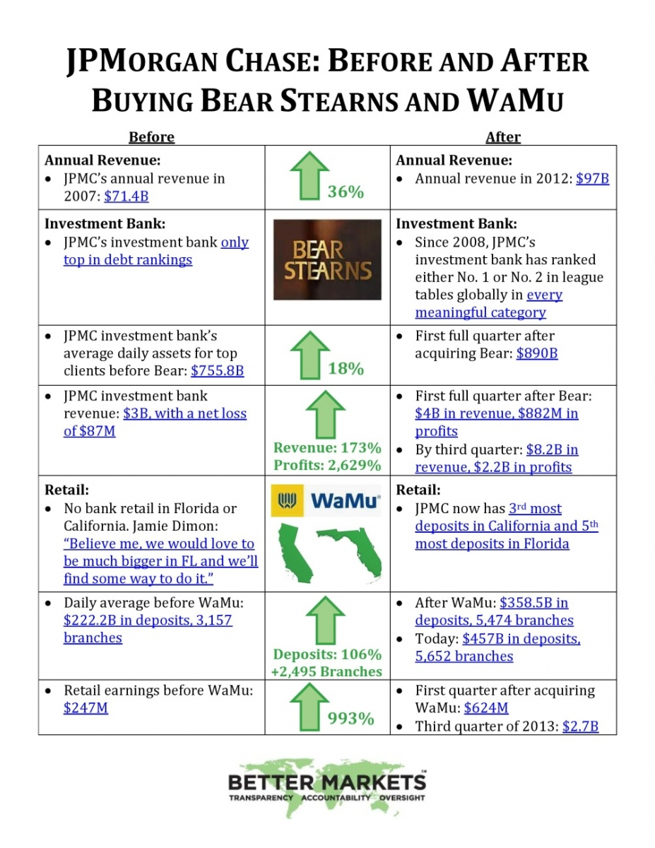 Fact sheet on the jamie dimonjp morgan chase settlement with the stearns and washington mutual were acquired but there are also many other ways to see how amazingly profitable and successful these acquisitions were buycottarizona Choice Image