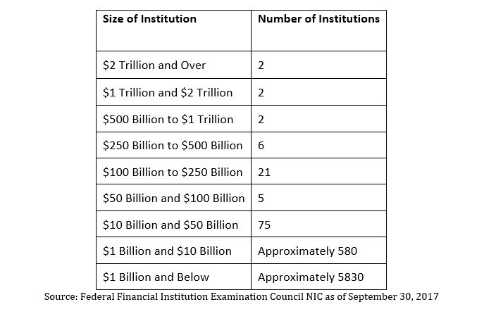 Everything You Need To Know About the $50 Billion Threshold